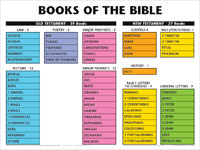 Chart: Books of the Bible, The (Laminated)