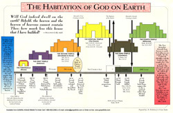 Chart Habitation of God on Earth
