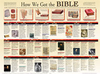 Chart: How We Got the Bible (Laminated)