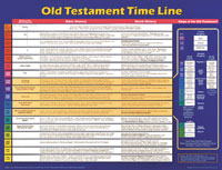 Chart: Old Testament Time Line (Laminated)