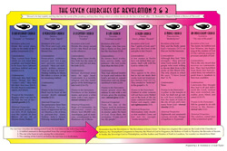 Chart Seven Churches of Revelation, The