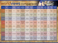 Chart: Worldviews Comparison Laminated