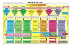 Chart History is His Story (Dispensation)